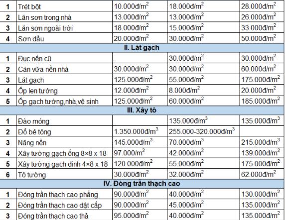 Hiện nay bảng báo giá sửa chữa nhà tại bình dương có sự thay đổi so với năm 2020. Vật tư năm 2021 đã lên giá vì tình hình dịch covid không nhập được vật liệu xây dựng về. Chính vị vậy đơn giá có một chút chênh lệch nhỏ. Bạn đang cần tham khảo bảng giá sửa nhà ở khu vực bình dương.
