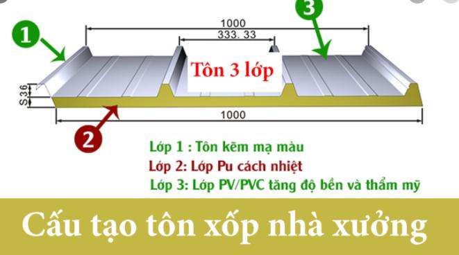 Tôn xốp PU chống nóng có 3 lớp như sau: Lớp tôn màu trên bề mặt - Lớp xốp PU cách nhiệt, chống dẫn điện, cách âm ( Polyurethane) - Lớp màng giấy bạc hoa văn ( PVC).  - Lớp tôn bề mặt ( Tôn lạnh - Tôn màu ), tôn được đúc kết từ sắt mạ kẽm, với tiêu chuẩn của từng hãng tôn, tiêu chuẩn theo công nghệ nhât bản - Mỹ - Úc được thết kế nhiều mẫu như: Tôn sóng tròn, Tôn sóng vuông( Chín sóng), Tôn năm sóng...  - Lớp PU cách nhiệt (Polyurethane ) Là lớp cách nhiệt, cách âm cực tốt, chống dẫn nhiệt, chống bức xạ nhiệt...Sử dụng trong mọi công trình, nhà xưởng, nhà ở, ngăn phòng,...Có khả năng chống chịu lực, chống va đập mạnh,có thể đúc trên mọi kim loại sắt, nhôm, đồng, inox...  - Lớp màng giấy bạc ( PVC) được thiết kế để trang trí trần nhà, tăng độ thẩm mỹ cho không gian mà không cần gia công thêm. Tạo được sự tinh tế thêm phần sang trong cho ngôi nhà và căn phòng.